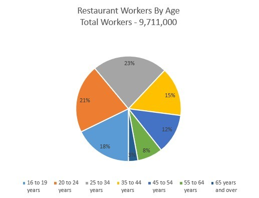 Graph showing restaurant workers by age