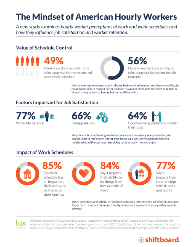 Infographic showing what hourly workers value in job satisfaction