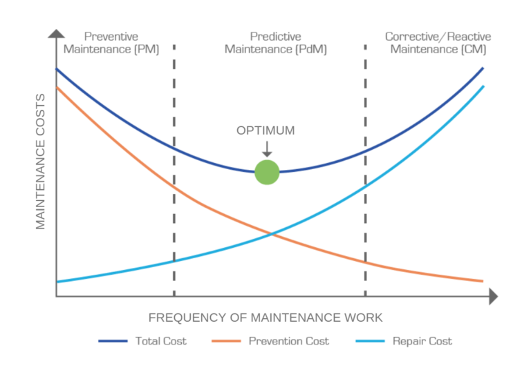 Preventive Maintenance Graph